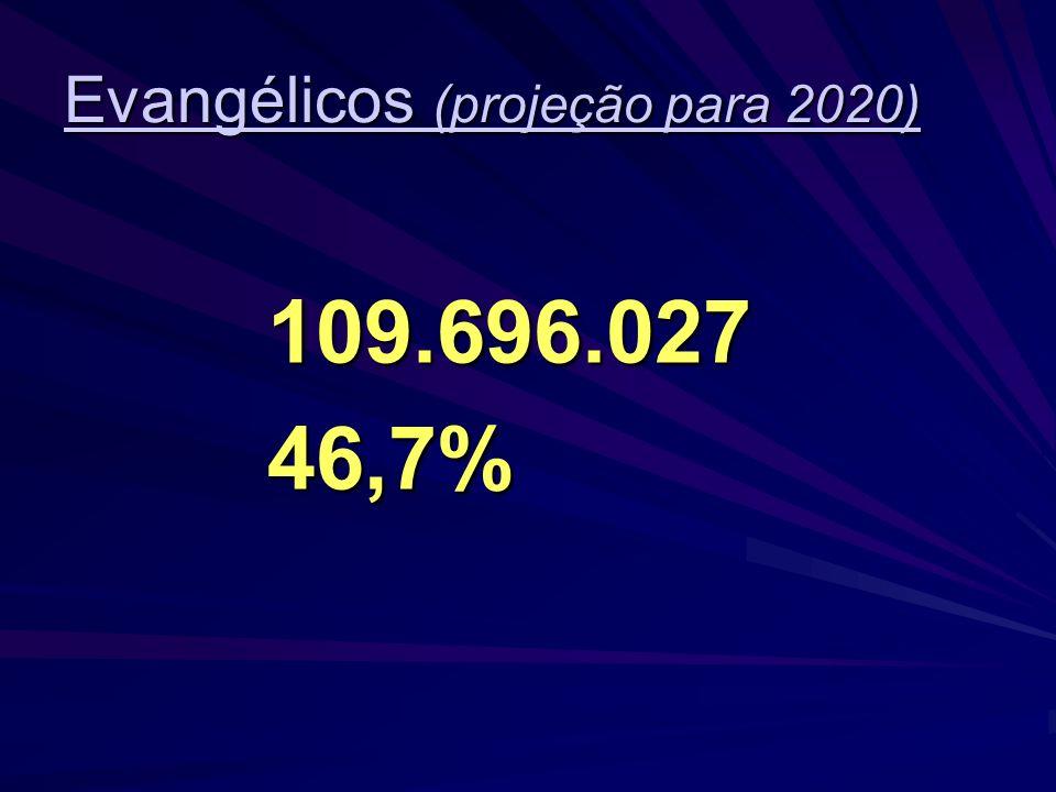 Evangélicos (projeção para 2020)
