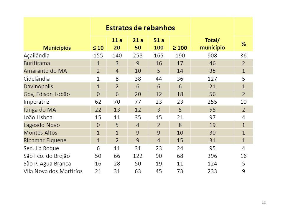 Estratos de rebanhos Municípios Total/ município ≤ 10 11 a 20 21 a 50