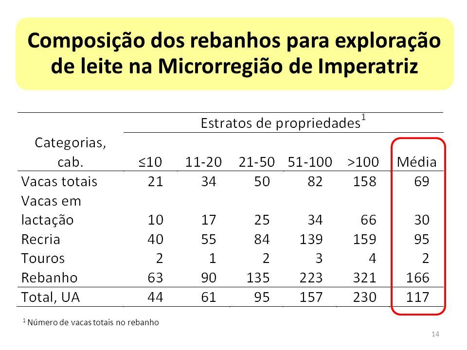 Composição dos rebanhos para exploração de leite na Microrregião de Imperatriz