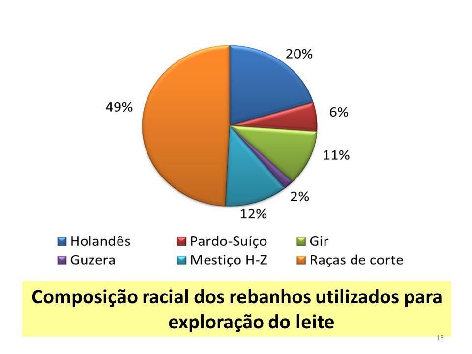 Composição racial dos rebanhos utilizados para exploração do leite