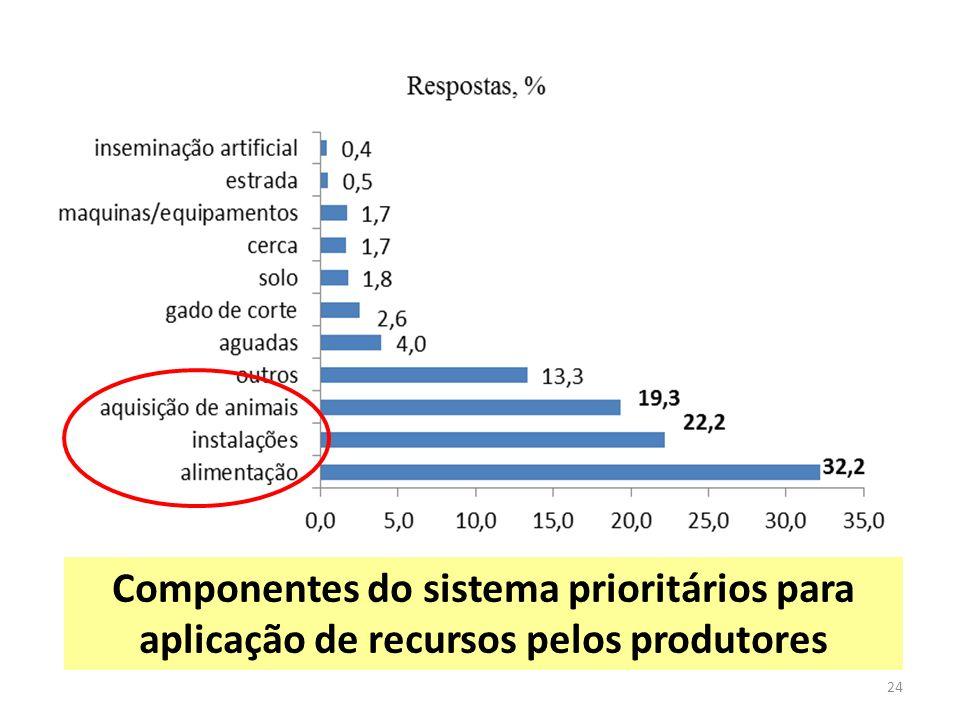 Componentes do sistema prioritários para aplicação de recursos pelos produtores