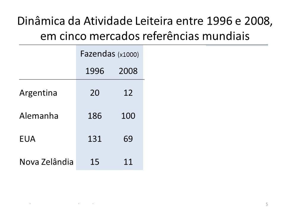 Dinâmica da Atividade Leiteira entre 1996 e 2008, em cinco mercados referências mundiais