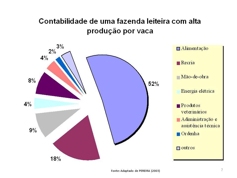 Fonte: Adaptado de PEREIRA (2003)