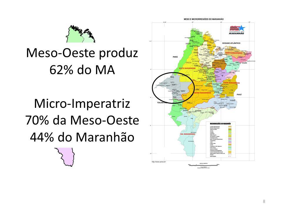 Meso-Oeste produz 62% do MA Micro-Imperatriz 70% da Meso-Oeste 44% do Maranhão