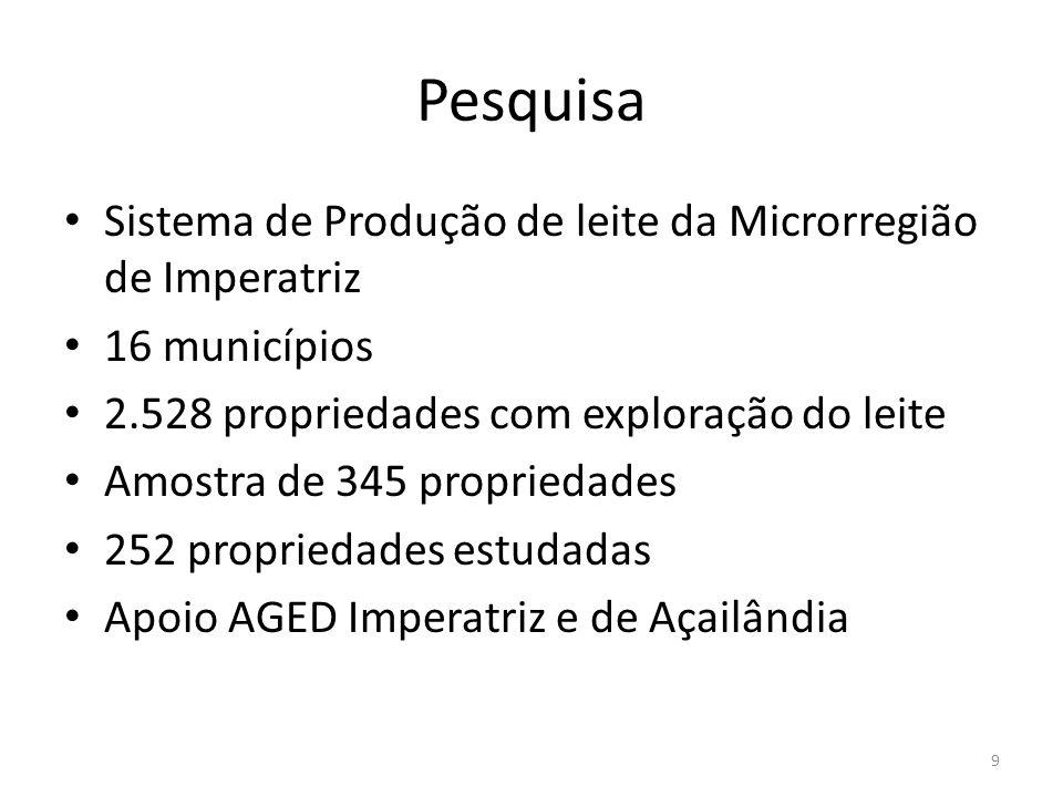 Pesquisa Sistema de Produção de leite da Microrregião de Imperatriz