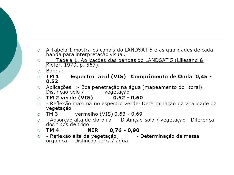 A Tabela 1 mostra os canais do LANDSAT 5 e as qualidades de cada banda para interpretação visual.