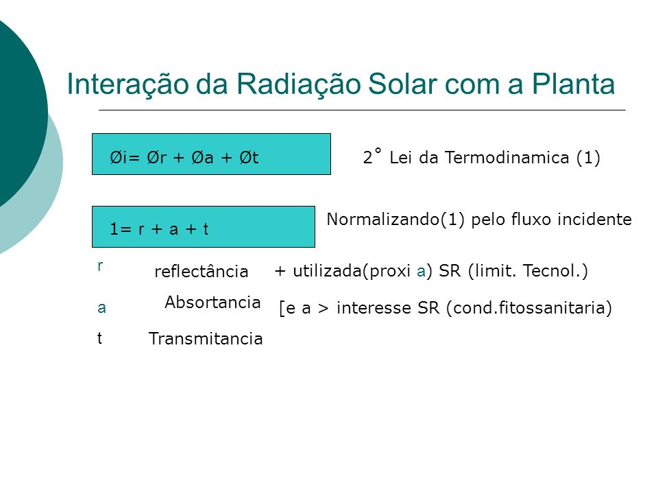 Interação da Radiação Solar com a Planta