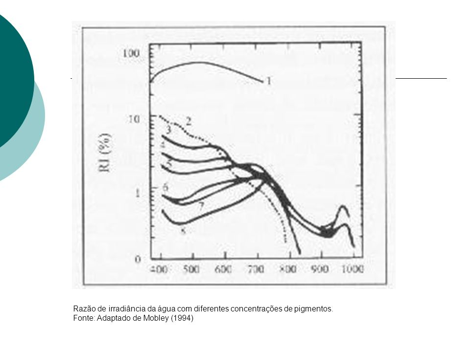 Razão de irradiância da água com diferentes concentrações de pigmentos