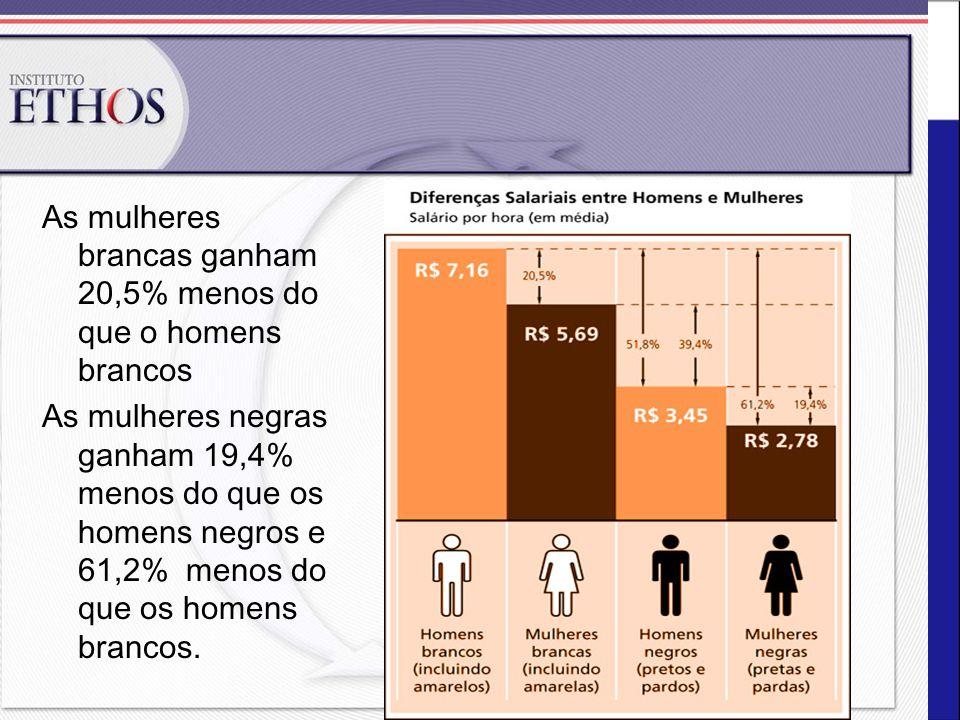 As mulheres brancas ganham 20,5% menos do que o homens brancos