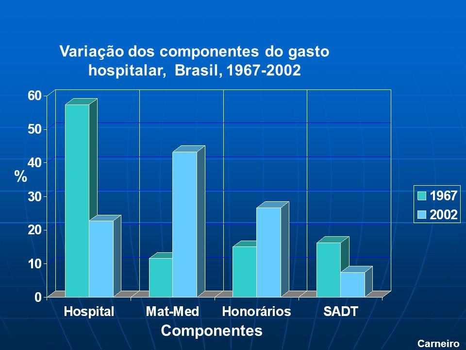 Variação dos componentes do gasto hospitalar, Brasil, 1967-2002