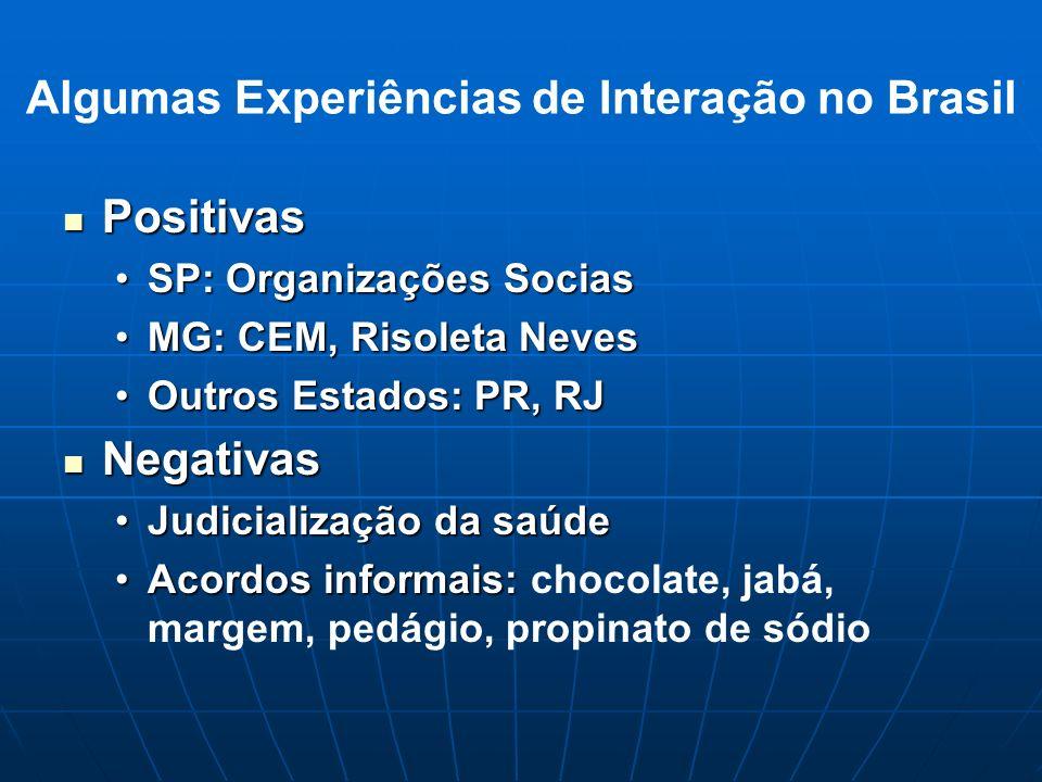 Algumas Experiências de Interação no Brasil