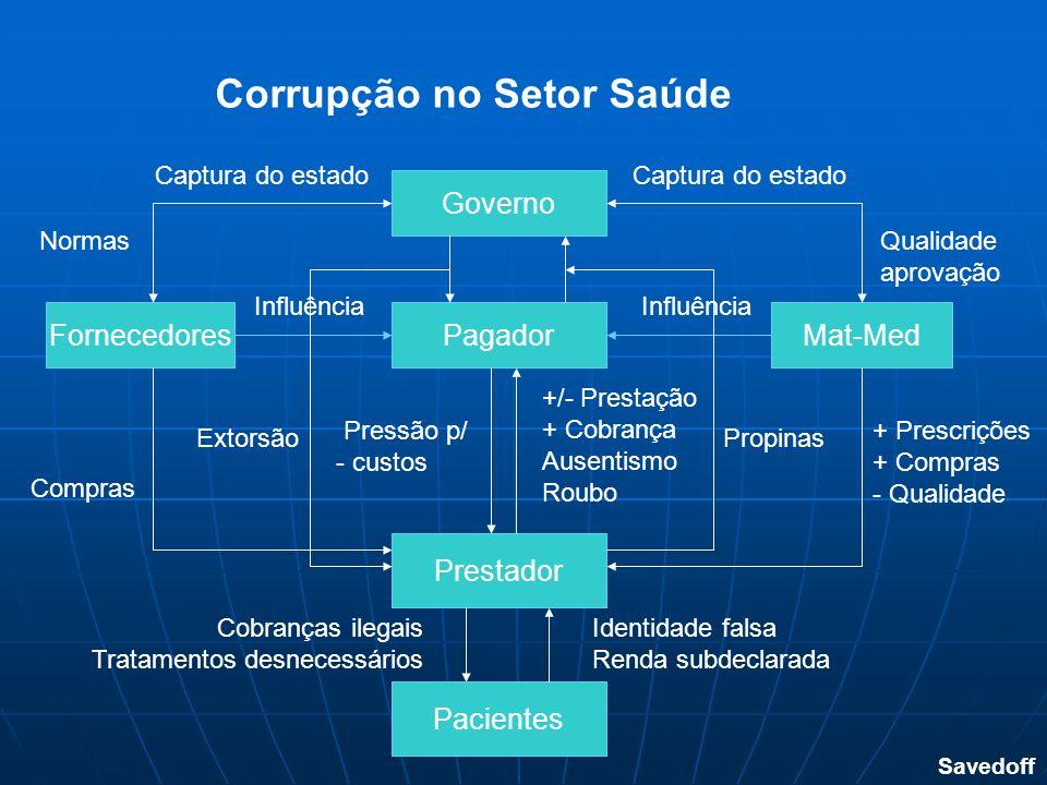 Corrupção no Setor Saúde