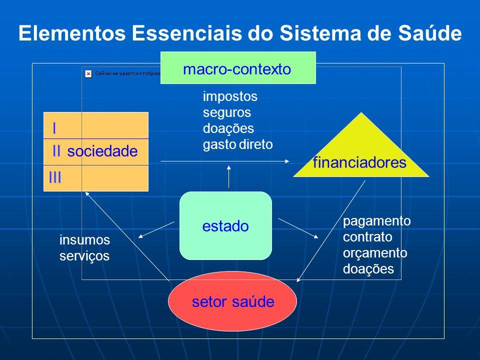 Elementos Essenciais do Sistema de Saúde