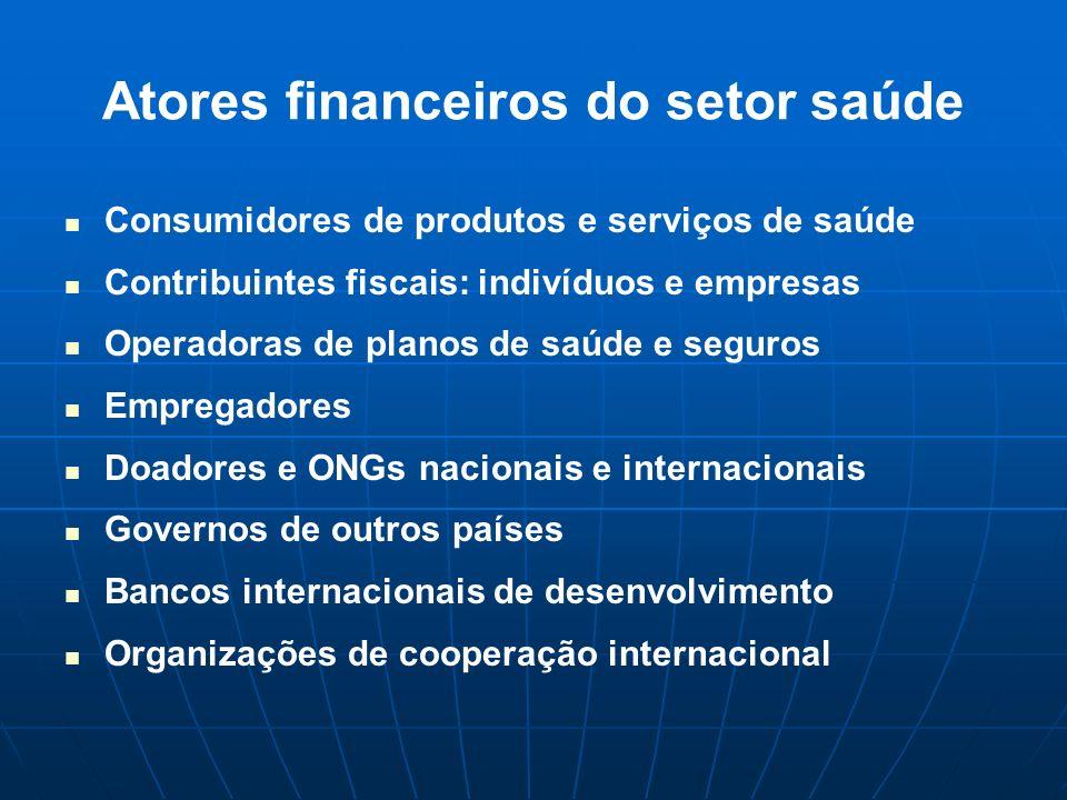 Atores financeiros do setor saúde