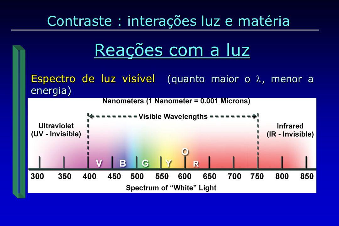 Reações com a luz Contraste : interações luz e matéria