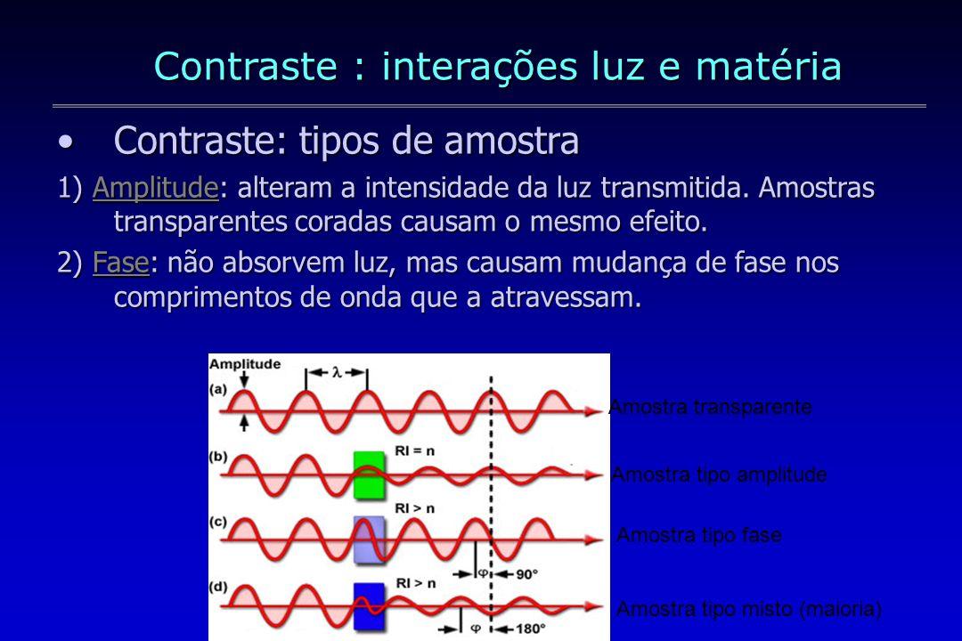 Contraste : interações luz e matéria