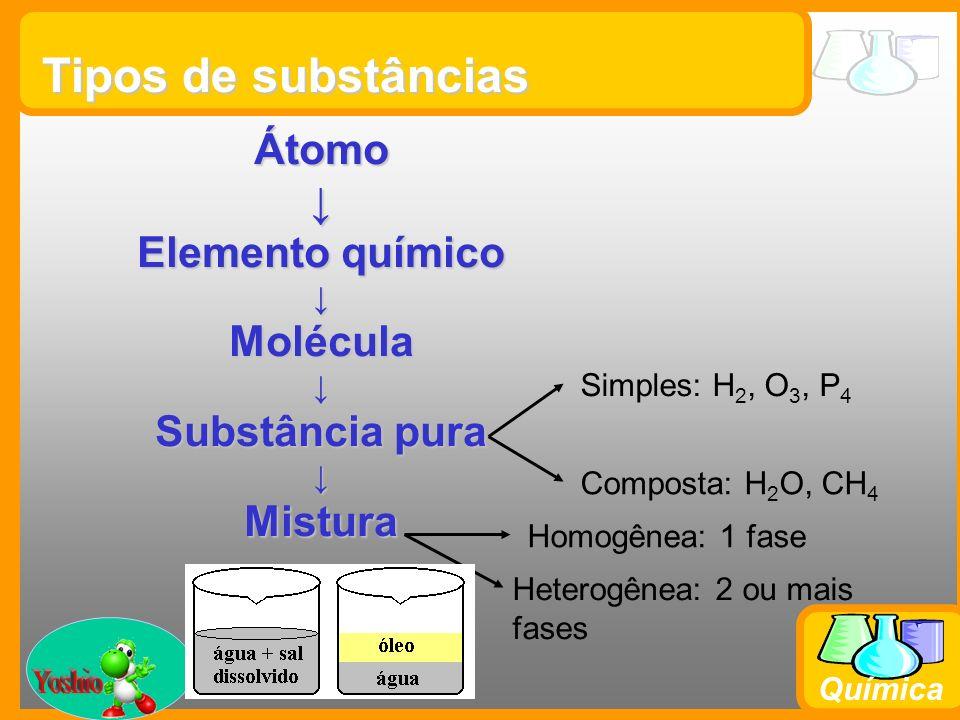 Tipos de substâncias Yoshio Átomo ↓ Elemento químico Molécula