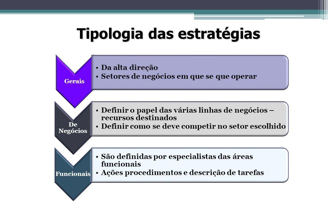 Tipologia das estratégias