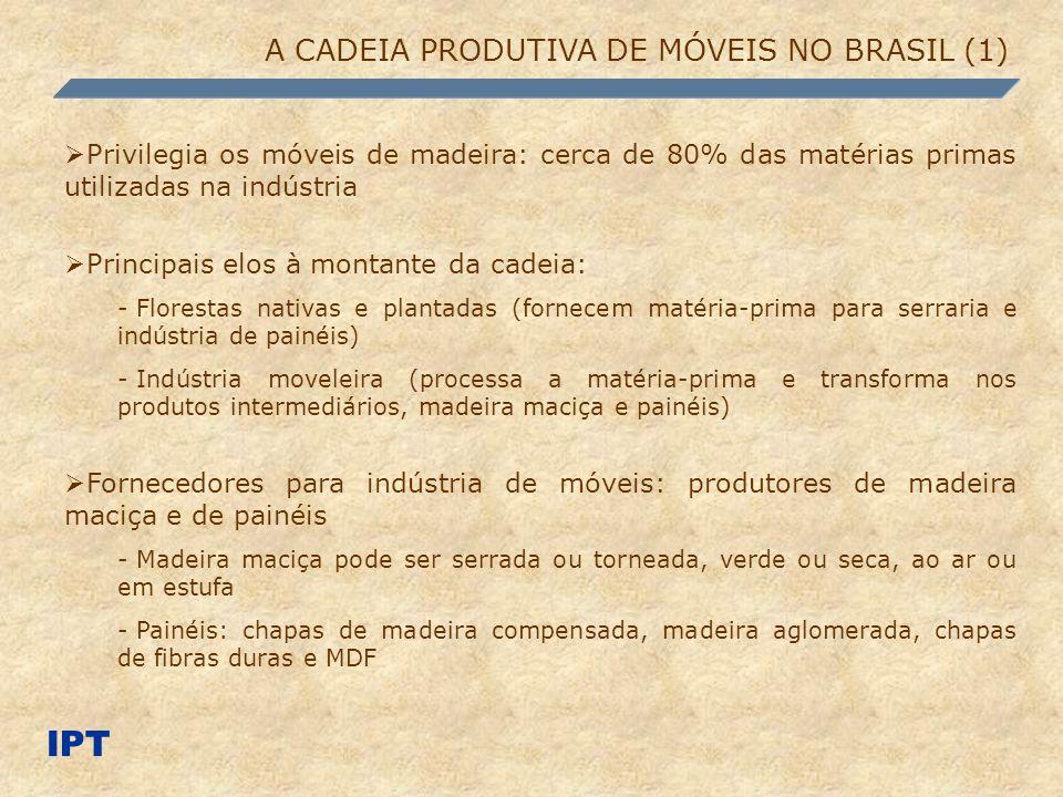 IPT A CADEIA PRODUTIVA DE MÓVEIS NO BRASIL (1)