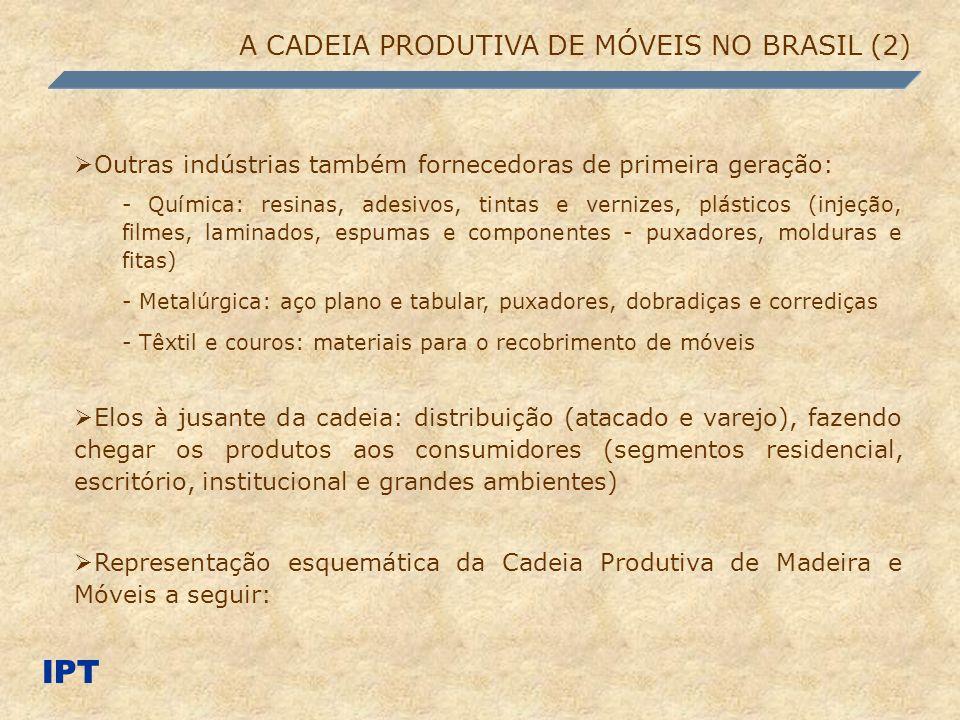 IPT A CADEIA PRODUTIVA DE MÓVEIS NO BRASIL (2)