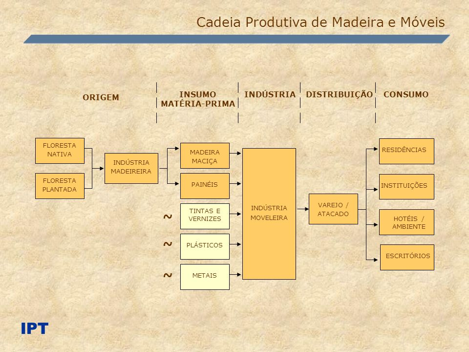IPT Cadeia Produtiva de Madeira e Móveis ~ ORIGEM INDÚSTRIA