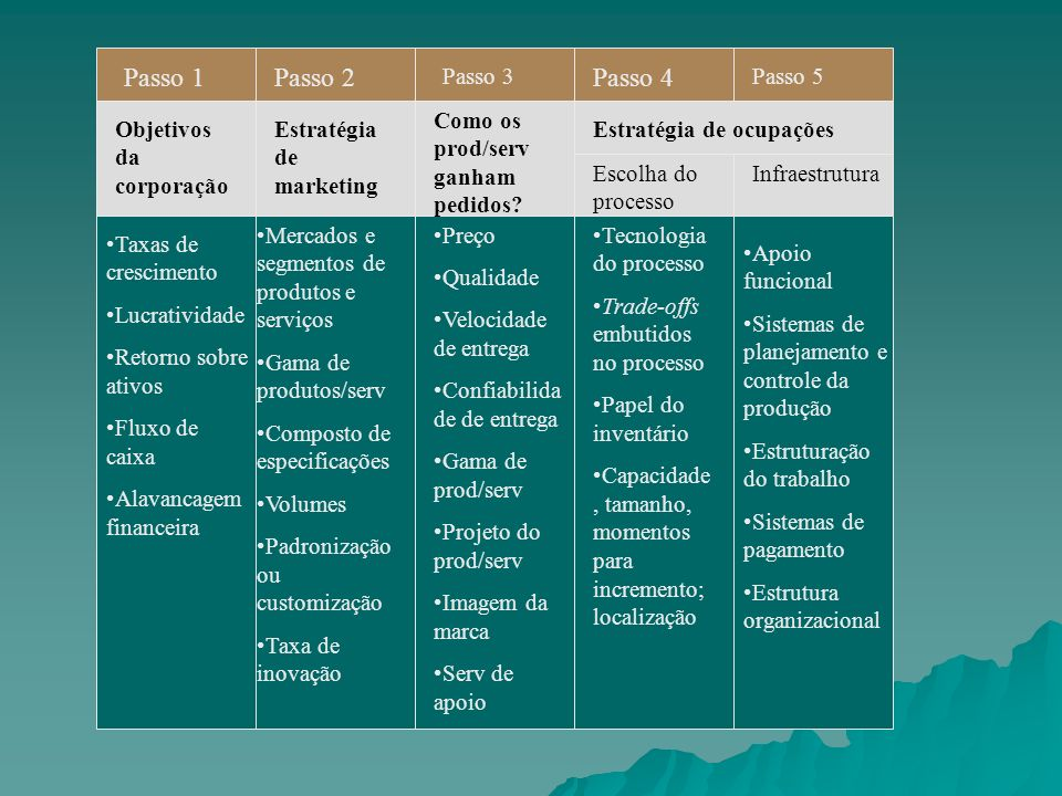 Passo 1 Passo 2 Passo 4 Passo 3 Passo 5 Objetivos da corporação