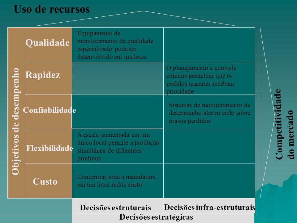 Uso de recursos Qualidade Rapidez Objetivos de desempenho