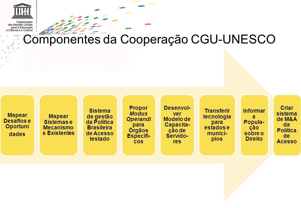 Componentes da Cooperação CGU-UNESCO