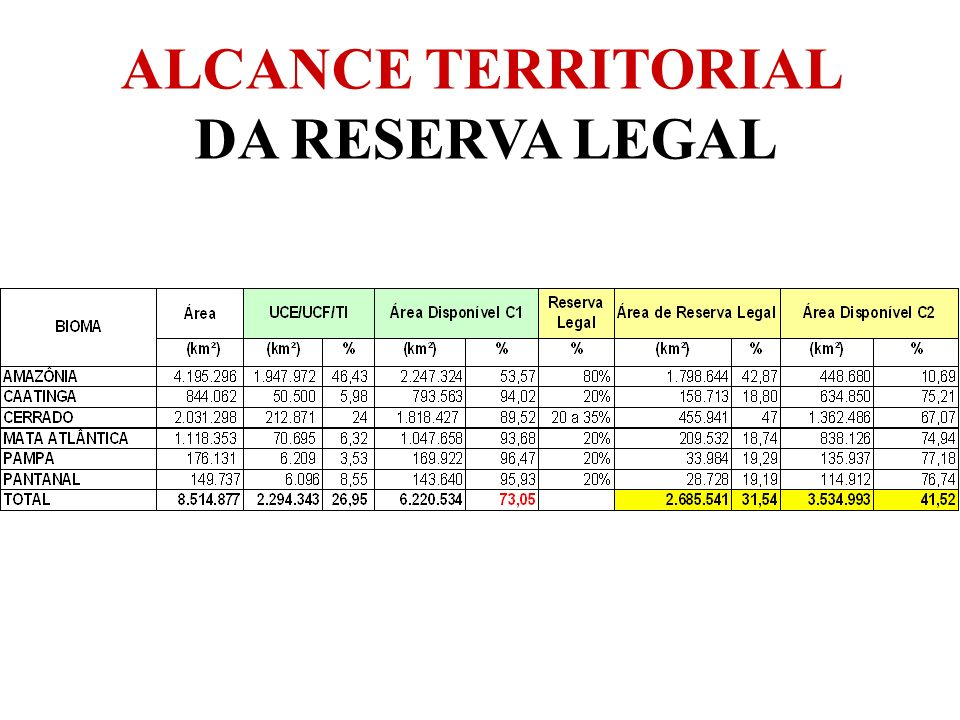 ALCANCE TERRITORIAL DA RESERVA LEGAL