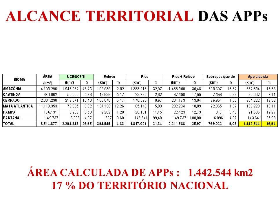 ÁREA CALCULADA DE APPs : 1.442.544 km2 17 % DO TERRITÓRIO NACIONAL