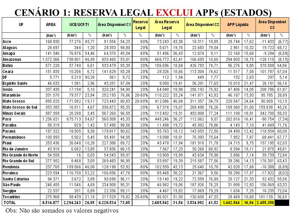 CENÁRIO 1: RESERVA LEGAL EXCLUI APPs (ESTADOS)