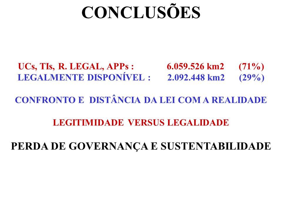 CONCLUSÕES PERDA DE GOVERNANÇA E SUSTENTABILIDADE