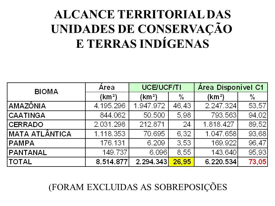 ALCANCE TERRITORIAL DAS UNIDADES DE CONSERVAÇÃO