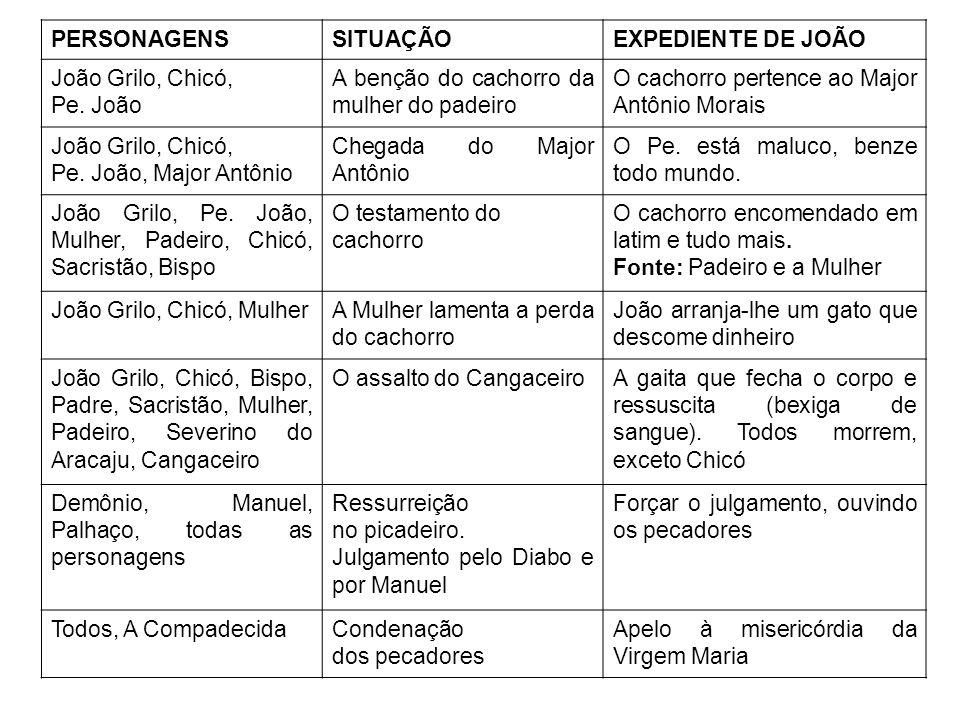 PERSONAGENS SITUAÇÃO. EXPEDIENTE DE JOÃO. João Grilo, Chicó, Pe. João. A benção do cachorro da mulher do padeiro.