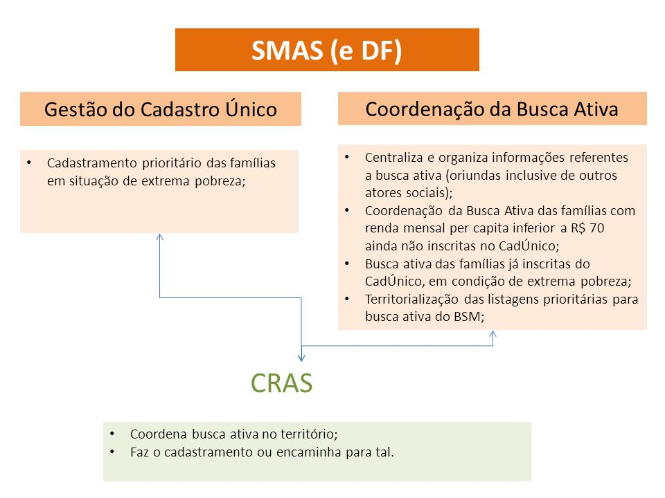 SMAS (e DF) CRAS Gestão do Cadastro Único Coordenação da Busca Ativa