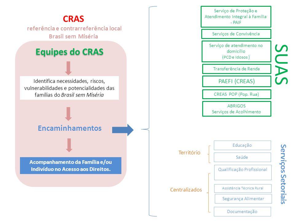 SUAS CRAS Equipes do CRAS Encaminhamentos Serviços Setoriais