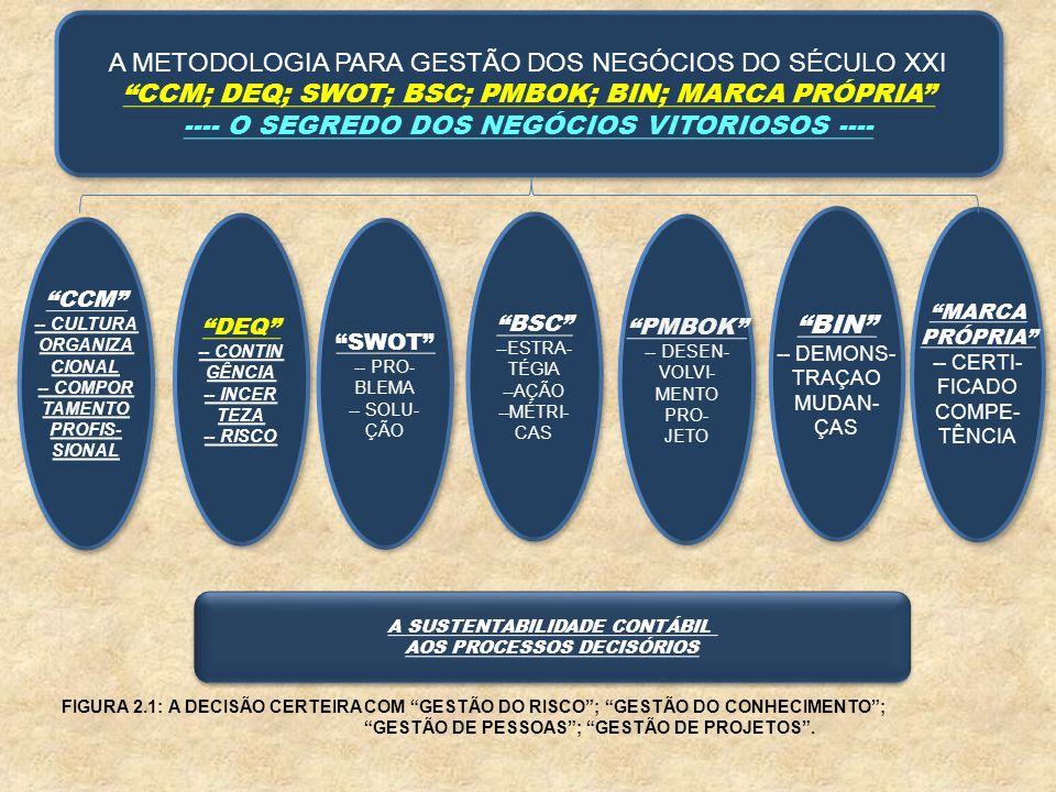 A METODOLOGIA PARA GESTÃO DOS NEGÓCIOS DO SÉCULO XXI