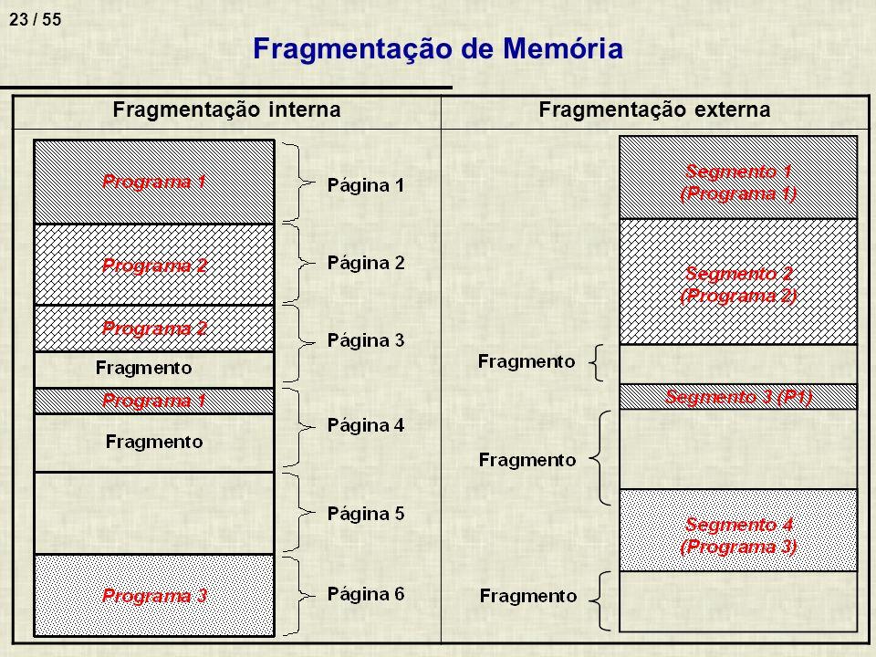Fragmentação de Memória