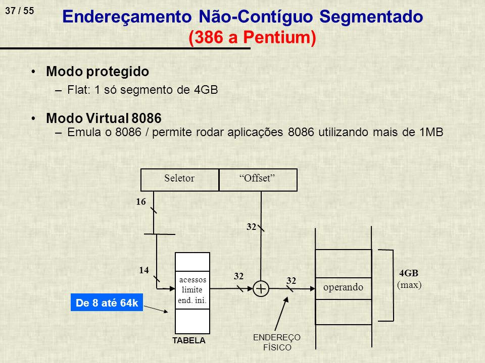 Endereçamento Não-Contíguo Segmentado (386 a Pentium)