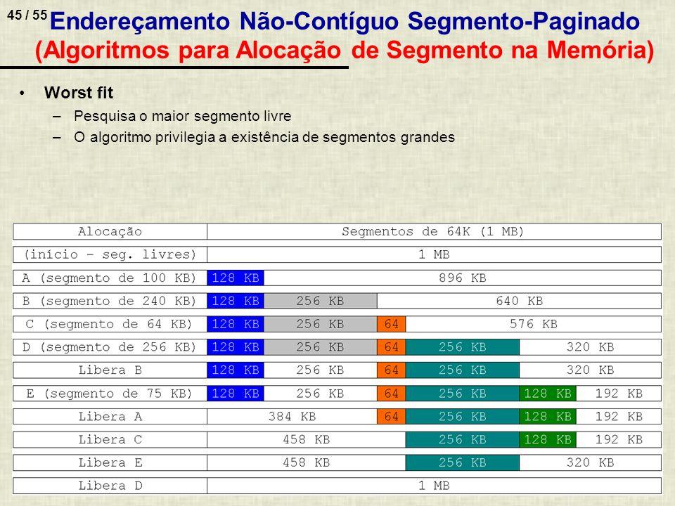 Endereçamento Não-Contíguo Segmento-Paginado (Algoritmos para Alocação de Segmento na Memória)