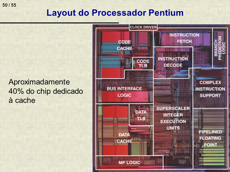 Layout do Processador Pentium