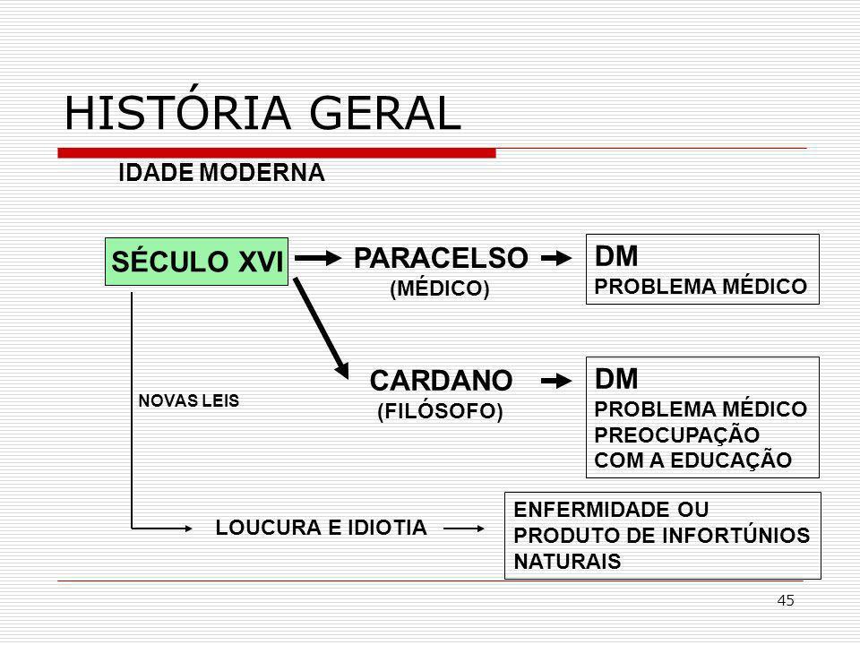 HISTÓRIA GERAL PARACELSO DM SÉCULO XVI CARDANO DM IDADE MODERNA