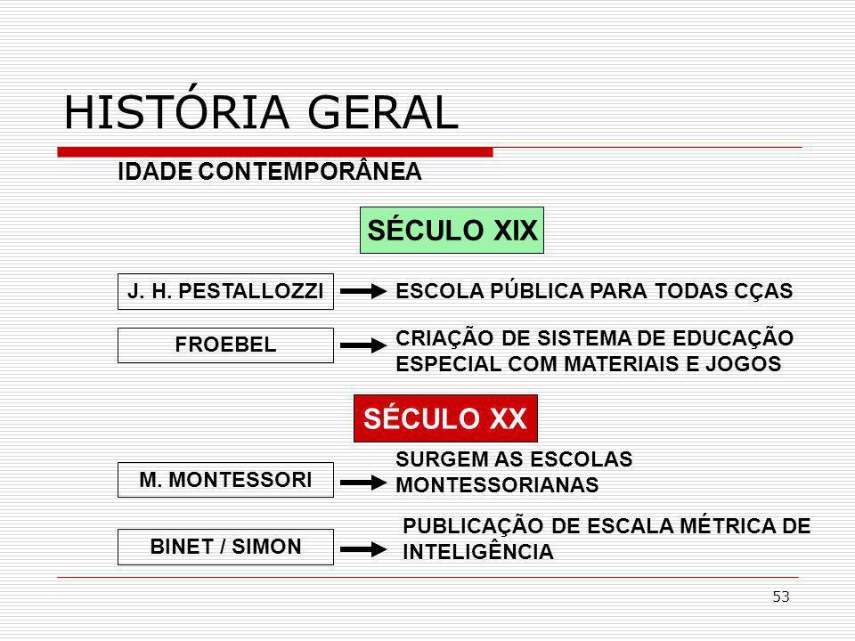 HISTÓRIA GERAL SÉCULO XIX SÉCULO XX IDADE CONTEMPORÂNEA