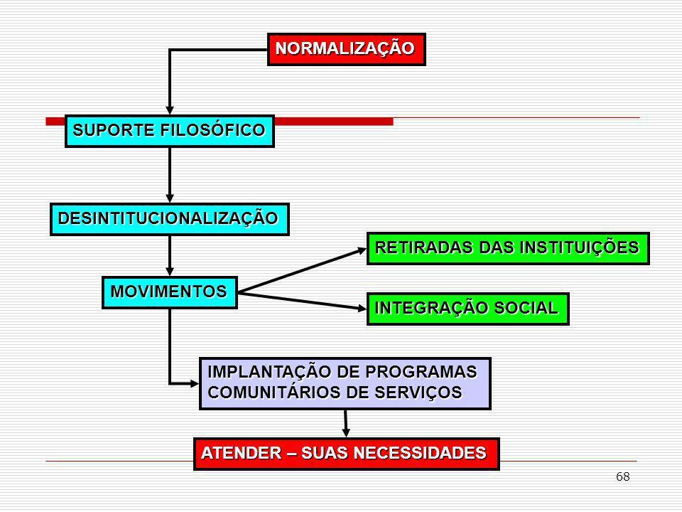 NORMALIZAÇÃO SUPORTE FILOSÓFICO. DESINTITUCIONALIZAÇÃO. RETIRADAS DAS INSTITUIÇÕES. MOVIMENTOS. INTEGRAÇÃO SOCIAL.