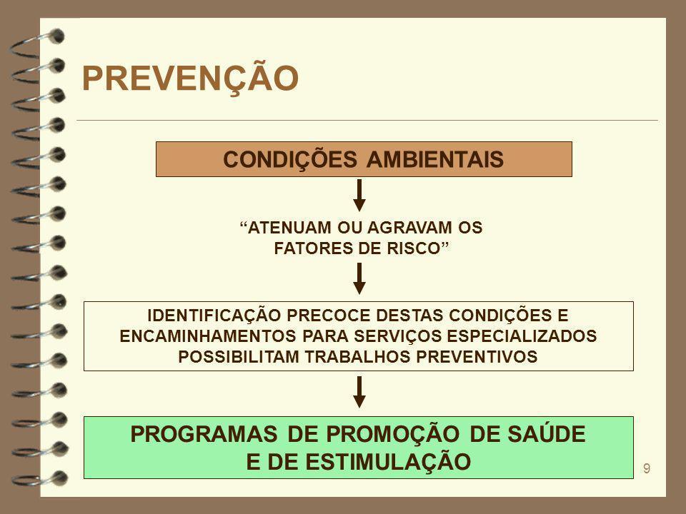 PROGRAMAS DE PROMOÇÃO DE SAÚDE