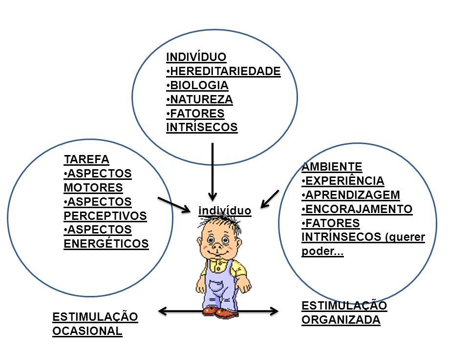 INDIVÍDUO •HEREDITARIEDADE. •BIOLOGIA. •NATUREZA. •FATORES. INTRÍSECOS. TAREFA. •ASPECTOS MOTORES.