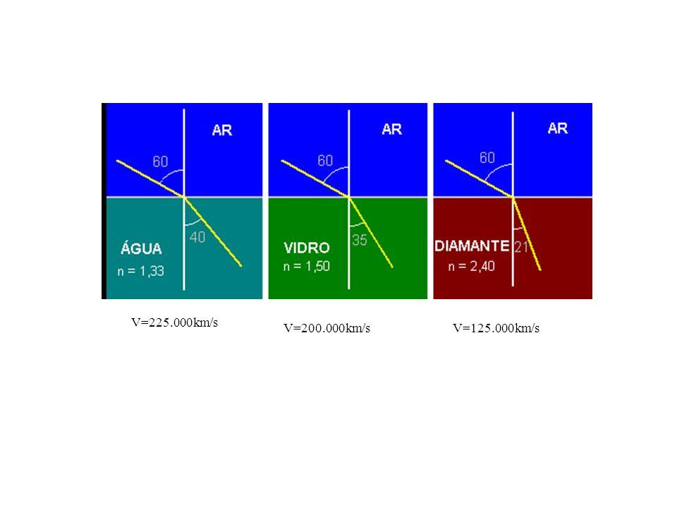 V=225.000km/s V=200.000km/s V=125.000km/s