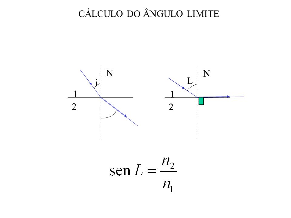 CÁLCULO DO ÂNGULO LIMITE