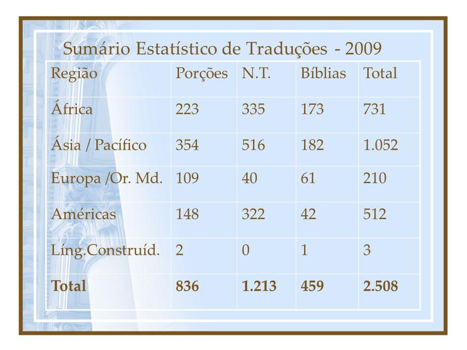 Sumário Estatístico de Traduções - 2009