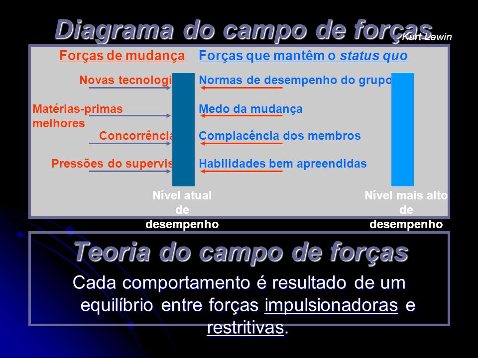 Diagrama do campo de forças